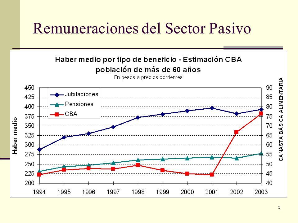 5 Remuneraciones del Sector Pasivo