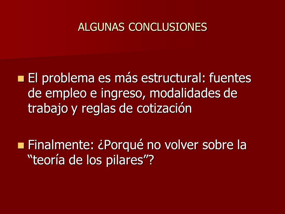 ALGUNAS CONCLUSIONES El problema es más estructural: fuentes de empleo e ingreso, modalidades de trabajo y reglas de cotización El problema es más est