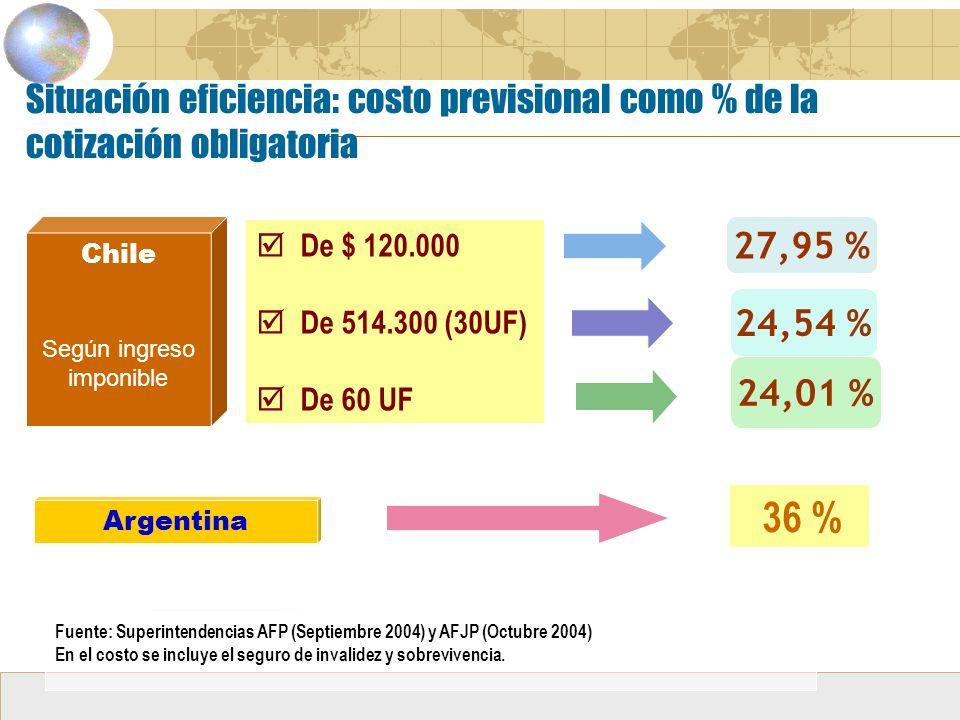 Situación eficiencia: costo previsional como % de la cotización obligatoria Chile Según ingreso imponible Chile Según ingreso imponible De $ 120.000 De 514.300 (30UF) De 60 UF De $ 120.000 De 514.300 (30UF) De 60 UF Argentina 36 % 27,95 % 24,54 % 24,01 % Fuente: Superintendencias AFP (Septiembre 2004) y AFJP (Octubre 2004) En el costo se incluye el seguro de invalidez y sobrevivencia.