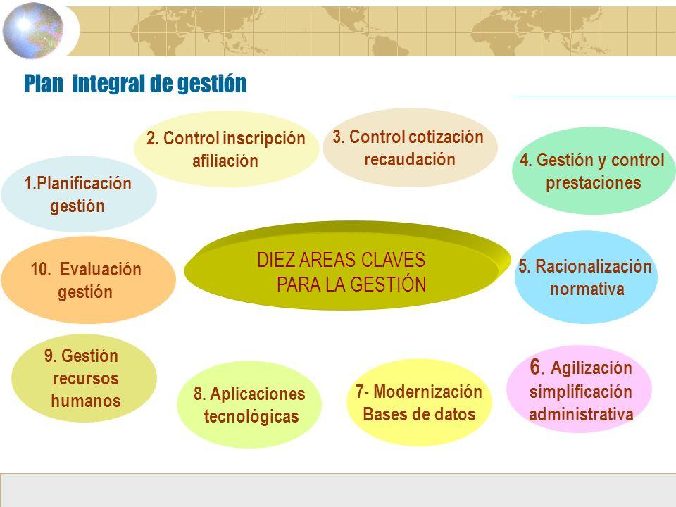 Plan integral de gestión DIEZ AREAS CLAVES PARA LA GESTIÓN 1.Planificación gestión 2.