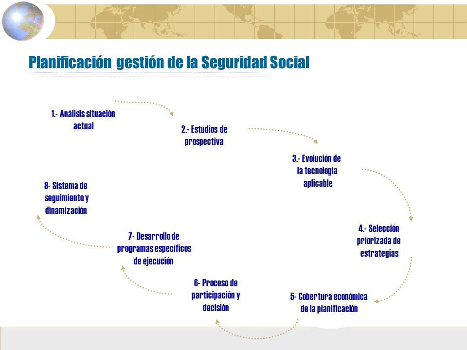 Planificación gestión de la Seguridad Social 1.- Análisis situación actual 1.- Análisis situación actual 2.- Estudios de prospectiva 2.- Estudios de prospectiva 3.- Evolución de la tecnología aplicable 3.- Evolución de la tecnología aplicable 4.- Selección priorizada de estrategias 4.- Selección priorizada de estrategias 5- Cobertura económica de la planificación 5- Cobertura económica de la planificación 6- Proceso de participación y decisión 6- Proceso de participación y decisión 7- Desarrollo de programas específicos de ejecución 7- Desarrollo de programas específicos de ejecución 8- Sistema de seguimiento y dinamización 8- Sistema de seguimiento y dinamización