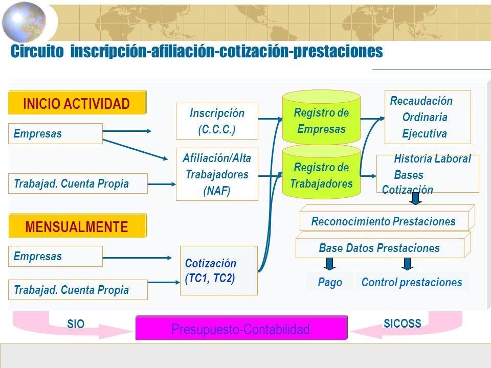 Base Datos Prestaciones Registro de Trabajadores Circuito inscripción-afiliación-cotización-prestaciones INICIO ACTIVIDAD Empresas Trabajad.