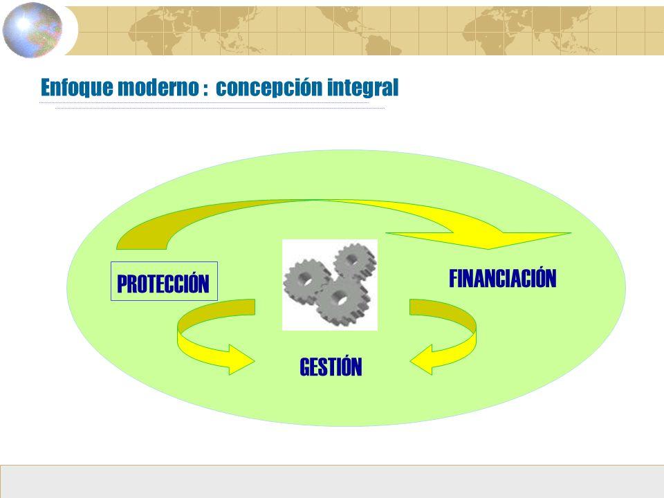 Enfoque moderno : concepción integral PROTECCIÓN FINANCIACIÓN GESTIÓN