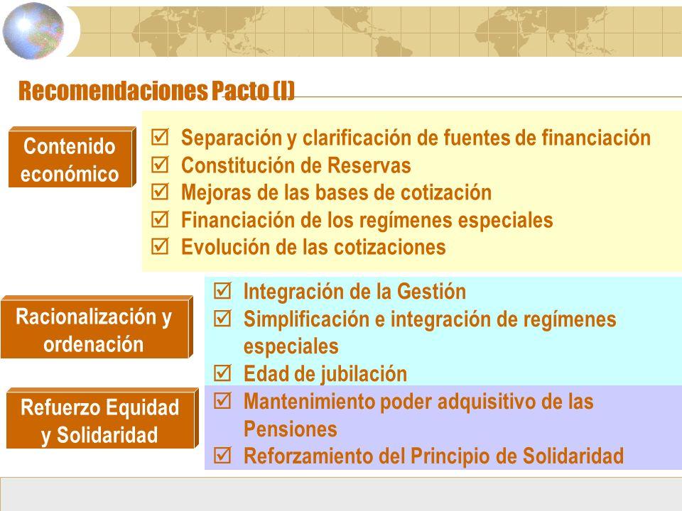 Recomendaciones Pacto (I) Contenido económico Separación y clarificación de fuentes de financiación Constitución de Reservas Mejoras de las bases de cotización Financiación de los regímenes especiales Evolución de las cotizaciones Separación y clarificación de fuentes de financiación Constitución de Reservas Mejoras de las bases de cotización Financiación de los regímenes especiales Evolución de las cotizaciones Racionalización y ordenación Integración de la Gestión Simplificación e integración de regímenes especiales Edad de jubilación Integración de la Gestión Simplificación e integración de regímenes especiales Edad de jubilación Refuerzo Equidad y Solidaridad Mantenimiento poder adquisitivo de las Pensiones Reforzamiento del Principio de Solidaridad Mantenimiento poder adquisitivo de las Pensiones Reforzamiento del Principio de Solidaridad