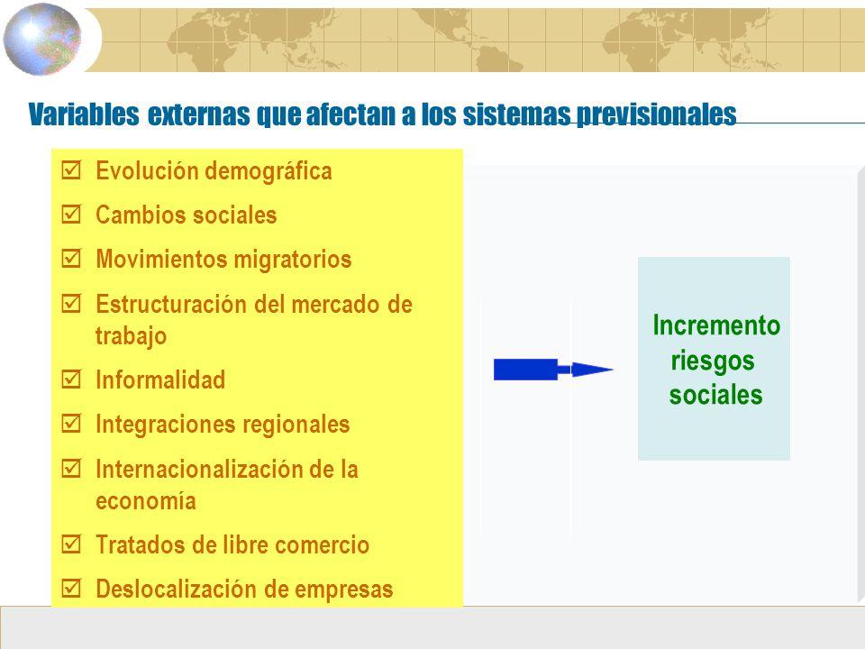 Variables externas que afectan a los sistemas previsionales Evolución demográfica Cambios sociales Movimientos migratorios Estructuración del mercado de trabajo Informalidad Integraciones regionales Internacionalización de la economía Tratados de libre comercio Deslocalización de empresas Incremento riesgos sociales