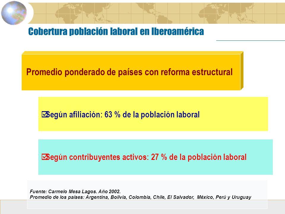 Promedio ponderado de países con reforma estructural Cobertura población laboral en Iberoamérica Según afiliación: 63 % de la población laboral Según contribuyentes activos: 27 % de la población laboral Fuente: Carmelo Mesa Lagos.