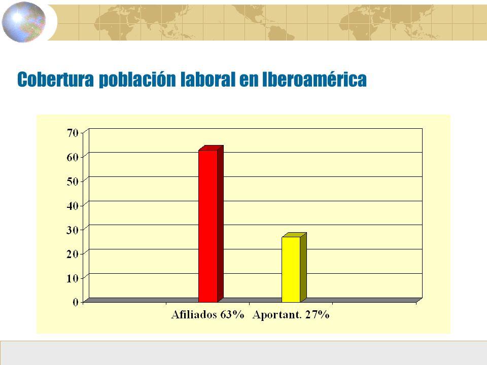 Cobertura población laboral en Iberoamérica