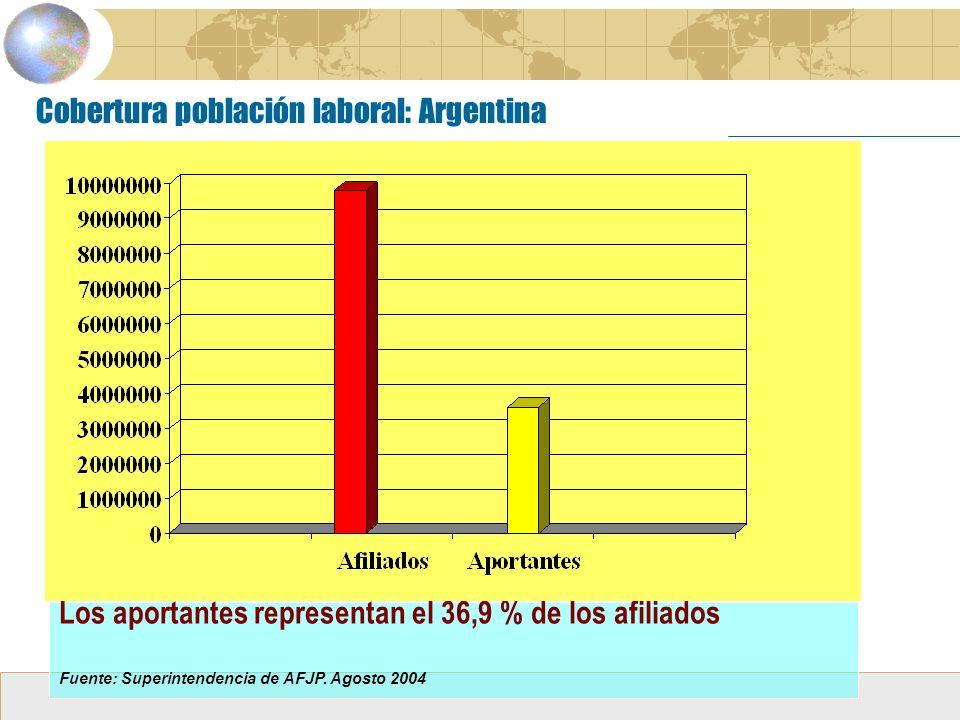 Cobertura población laboral: Argentina Los aportantes representan el 36,9 % de los afiliados Fuente: Superintendencia de AFJP.