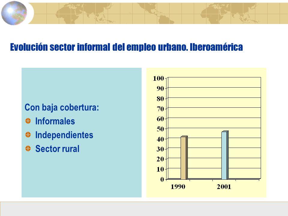 Evolución sector informal del empleo urbano. Iberoamérica Con baja cobertura: Informales Independientes Sector rural