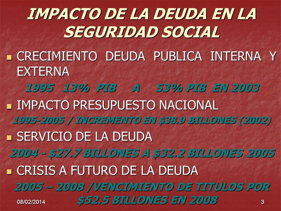 08/02/20143 IMPACTO DE LA DEUDA EN LA SEGURIDAD SOCIAL CRECIMIENTO DEUDA PUBLICA INTERNA Y EXTERNA 1995 13% PIB A 53% PIB EN 2003 IMPACTO PRESUPUESTO