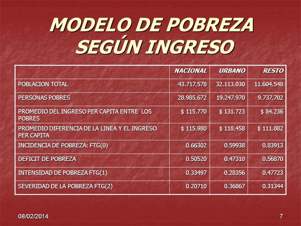 08/02/20147 MODELO DE POBREZA SEGÚN INGRESO NACIONALURBANORESTO POBLACION TOTAL 43.717.57832.113.03011.604.548 PERSONAS POBRES 28.985.67219.247.9709.7