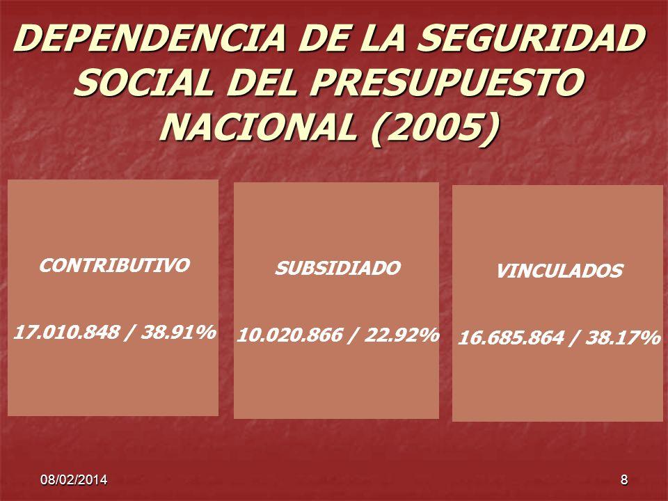 08/02/20148 DEPENDENCIA DE LA SEGURIDAD SOCIAL DEL PRESUPUESTO NACIONAL (2005) CONTRIBUTIVO 17.010.848 / 38.91% SUBSIDIADO 10.020.866 / 22.92% VINCULA