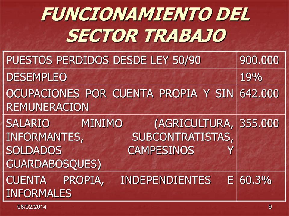 08/02/20149 FUNCIONAMIENTO DEL SECTOR TRABAJO PUESTOS PERDIDOS DESDE LEY 50/90 900.000 DESEMPLEO19% OCUPACIONES POR CUENTA PROPIA Y SIN REMUNERACION 6