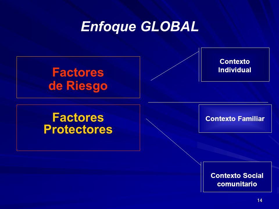 14 Enfoque GLOBAL Factores Protectores Factores de Riesgo Contexto Individual Contexto Familiar Contexto Social comunitario