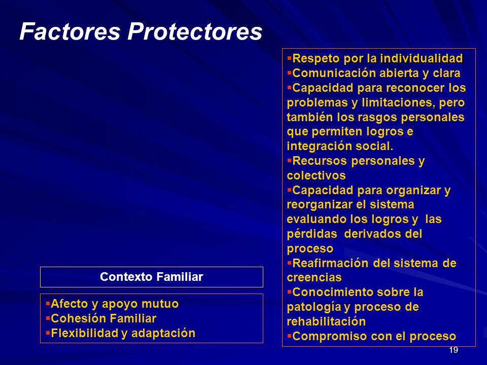 19 Factores Protectores Contexto Familiar Respeto por la individualidad Respeto por la individualidad Comunicación abierta y clara Capacidad para reco