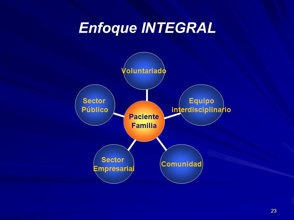 23 Enfoque INTEGRAL Paciente Familia Voluntariado Equipo interdisciplinario Comunidad Sector Empresarial Sector Público