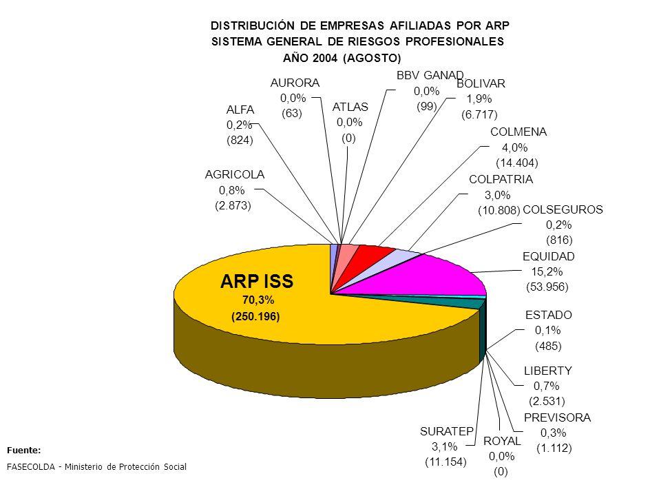 DISTRIBUCIÓN DE EMPRESAS AFILIADAS POR ARP SISTEMA GENERAL DE RIESGOS PROFESIONALES AÑO 2004 (AGOSTO) COLPATRIA 3,0% (10.808) COLSEGUROS 0,2% (816) EQ