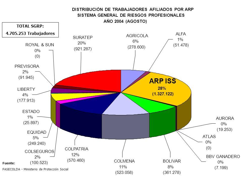 DISTRIBUCIÓN DE TRABAJADORES AFILIADOS POR ARP SISTEMA GENERAL DE RIESGOS PROFESIONALES AÑO 2004 (AGOSTO) PREVISORA 2% (91.945) ROYAL & SUN 0% (0) SUR