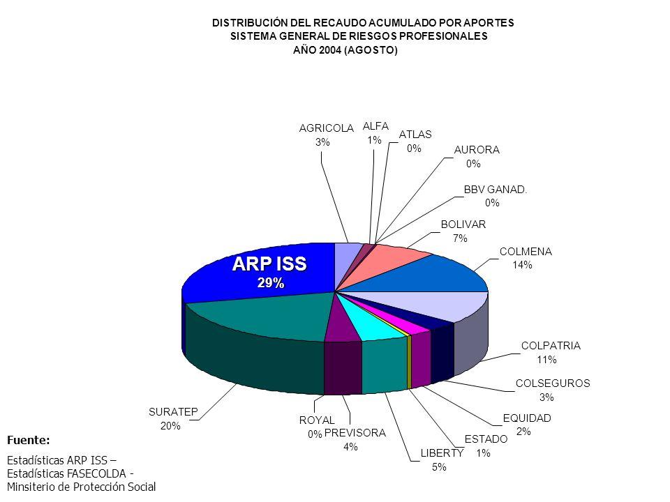 DISTRIBUCIÓN DEL RECAUDO ACUMULADO POR APORTES SISTEMA GENERAL DE RIESGOS PROFESIONALES AÑO 2004 (AGOSTO) BOLIVAR 7% COLMENA 14% COLPATRIA 11% ARP ISS