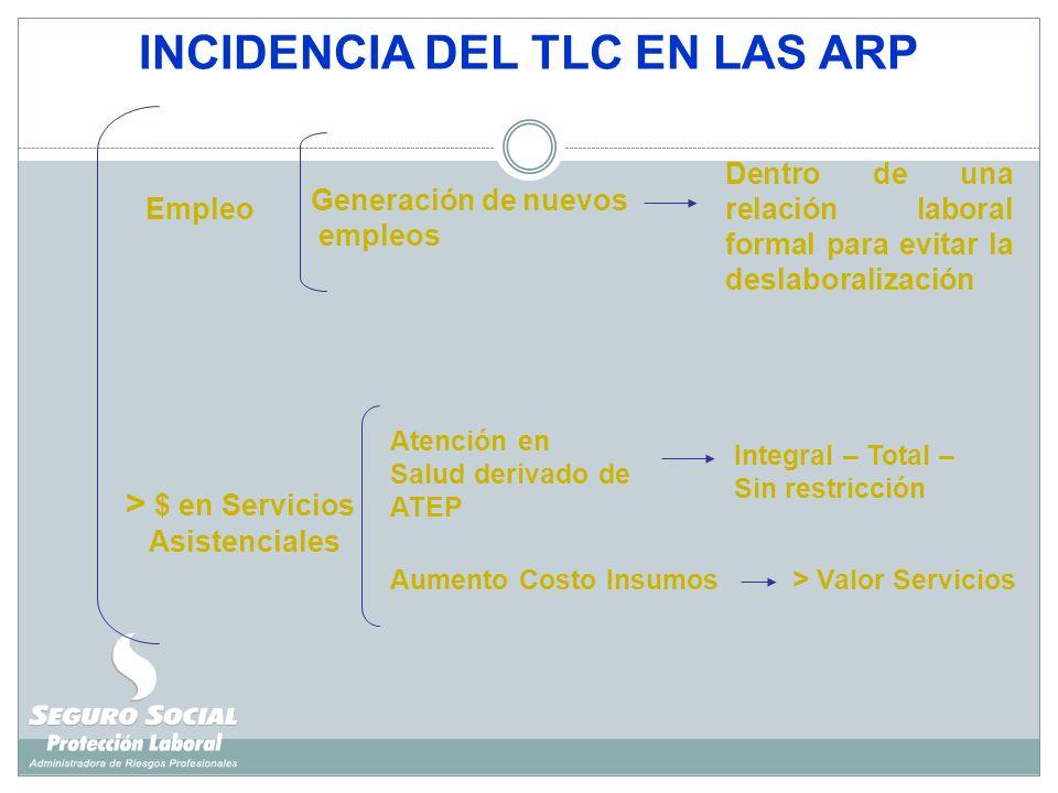 INCIDENCIA DEL TLC EN LAS ARP > $ en Servicios Asistenciales Empleo Atención en Salud derivado de ATEP Generación de nuevos empleos Dentro de una rela
