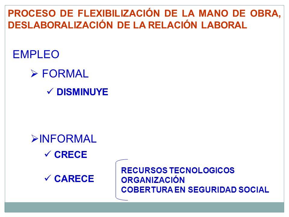 PROCESO DE FLEXIBILIZACIÓN DE LA MANO DE OBRA, DESLABORALIZACIÓN DE LA RELACIÓN LABORAL EMPLEO FORMAL INFORMAL RECURSOS TECNOLOGICOS ORGANIZACIÓN COBE