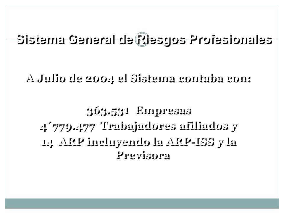 A Julio de 2004 el Sistema contaba con: 363.531 Empresas 4´779.477 Trabajadores afiliados y 14 ARP incluyendo la ARP-ISS y la Previsora A Julio de 200