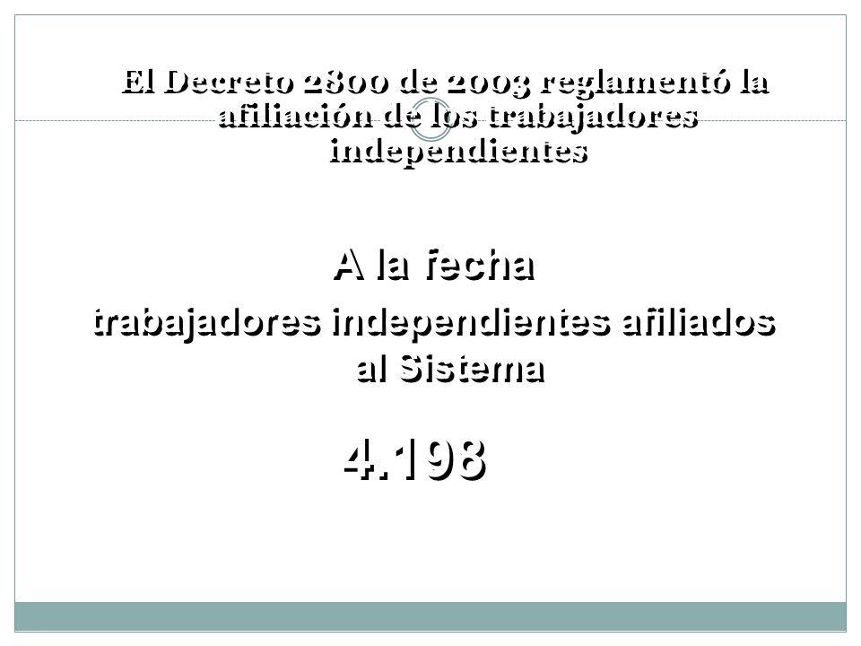 El Decreto 2800 de 2003 reglamentó la afiliación de los trabajadores independientes A la fecha trabajadores independientes afiliados al Sistema A la f