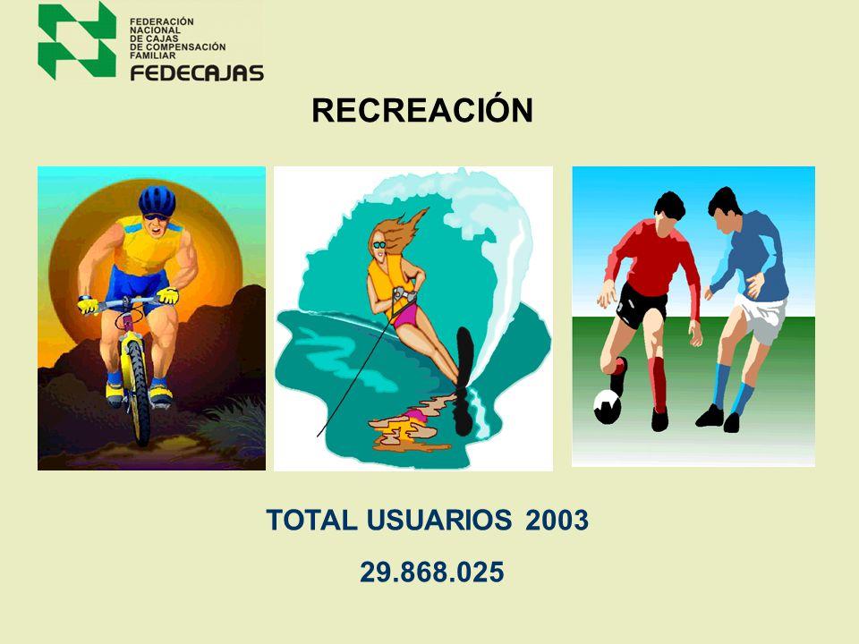 CRÉDITO SOCIAL 2003 TIPO DE USUARIO N° CREDITOS MONTOPROM ($) CON SUBSIDIO 185,758 17.2% 127,396,754,110 57.1% 685,821 SIN SUBSIDIO 818,914 75.5% 71,4