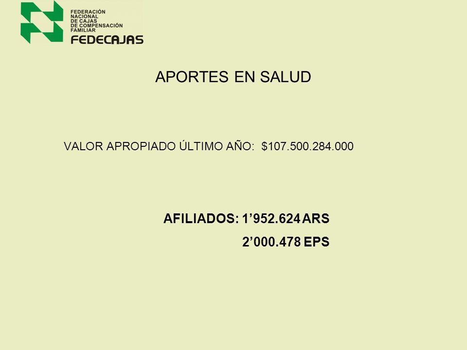 SUBSIDIO MONETARIO BENEFICIARIOS: 3.058.436 VALOR ENTREGADO ÚLTIMO AÑO: $ 514.257.544.000