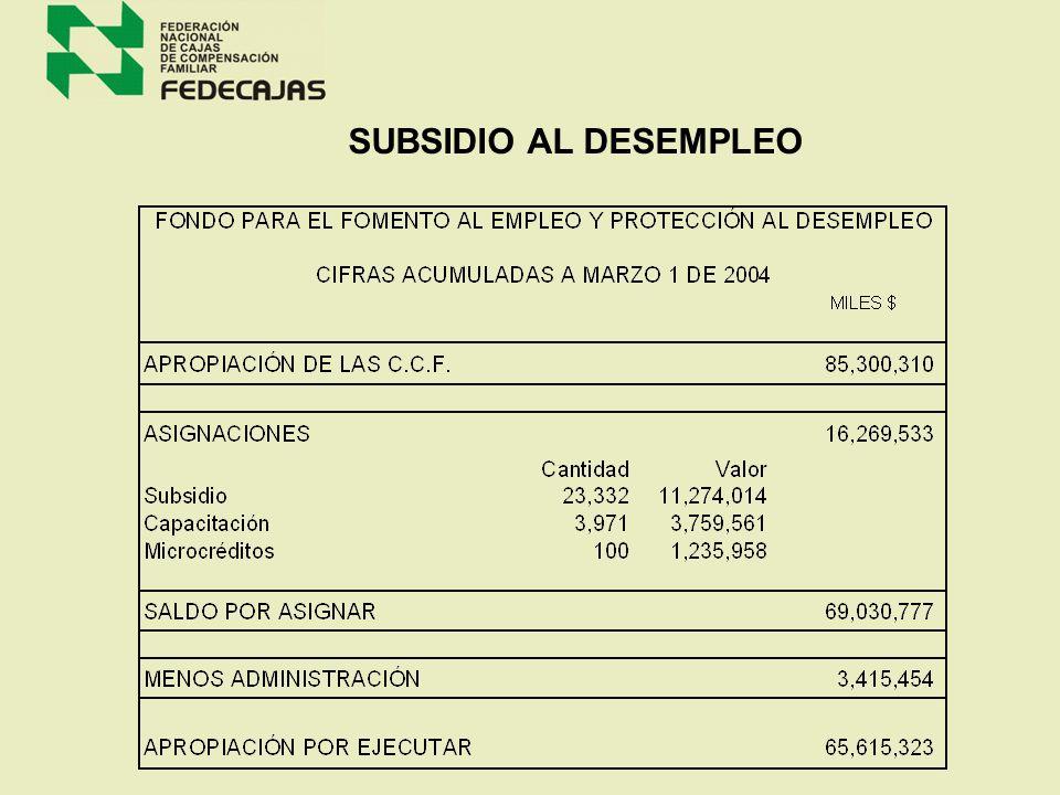 25.483 POR $ 158.232000.000 SUBSIDIOS DE VIVIENDA APROBADOS Y ENTREGADOS EN 2003