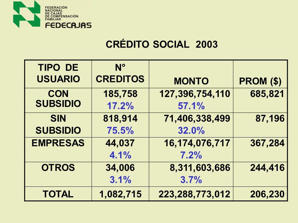 EDUCACIÓN AÑO 2003 SERVICIOS DE BIBLIOTECA TOTAL PUNTOS FIJOS171 TOTAL PUNTOS MOVILES400 TOTAL USUARIOS ACTIVIDADES 27526.588 GUARDERIAS USUARIOS 3.02