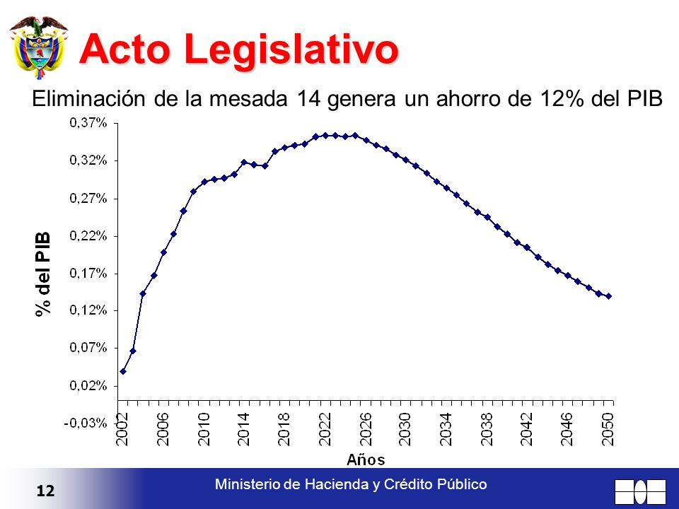 12 Ministerio de Hacienda y Crédito Público Acto Legislativo Eliminación de la mesada 14 genera un ahorro de 12% del PIB