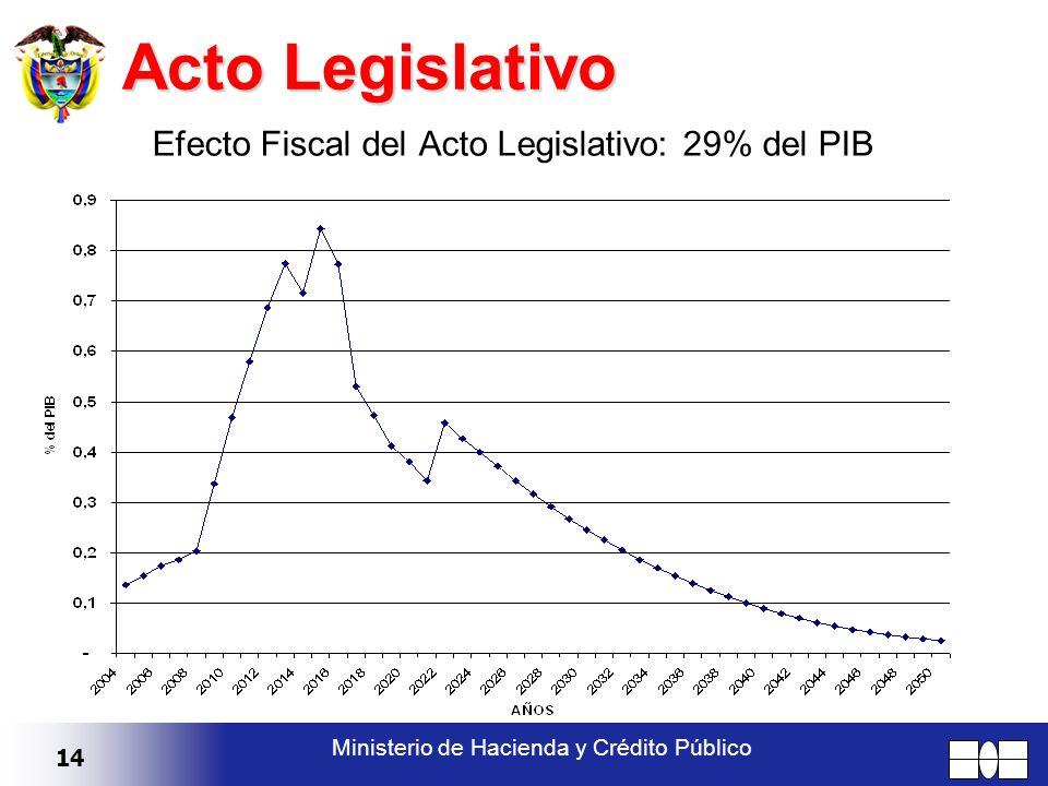 14 Ministerio de Hacienda y Crédito Público Acto Legislativo Efecto Fiscal del Acto Legislativo: 29% del PIB