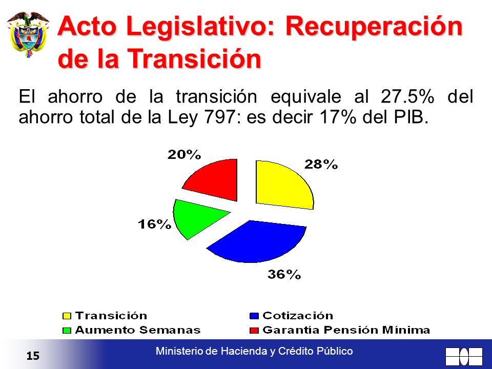 15 Ministerio de Hacienda y Crédito Público Acto Legislativo: Recuperación de la Transición El ahorro de la transición equivale al 27.5% del ahorro to