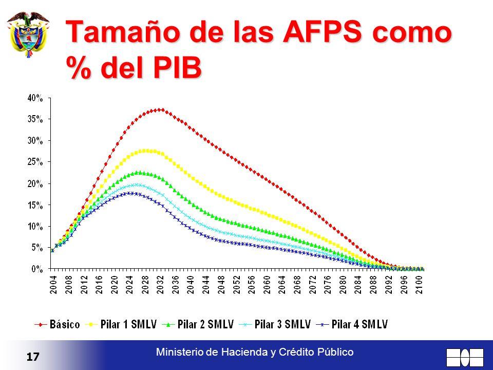 17 Ministerio de Hacienda y Crédito Público Tamaño de las AFPS como % del PIB