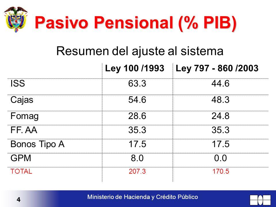 4 Ministerio de Hacienda y Crédito Público Resumen del ajuste al sistema Pasivo Pensional (% PIB) Ley 100 /1993Ley 797 - 860 /2003 ISS63.344.6 Cajas54