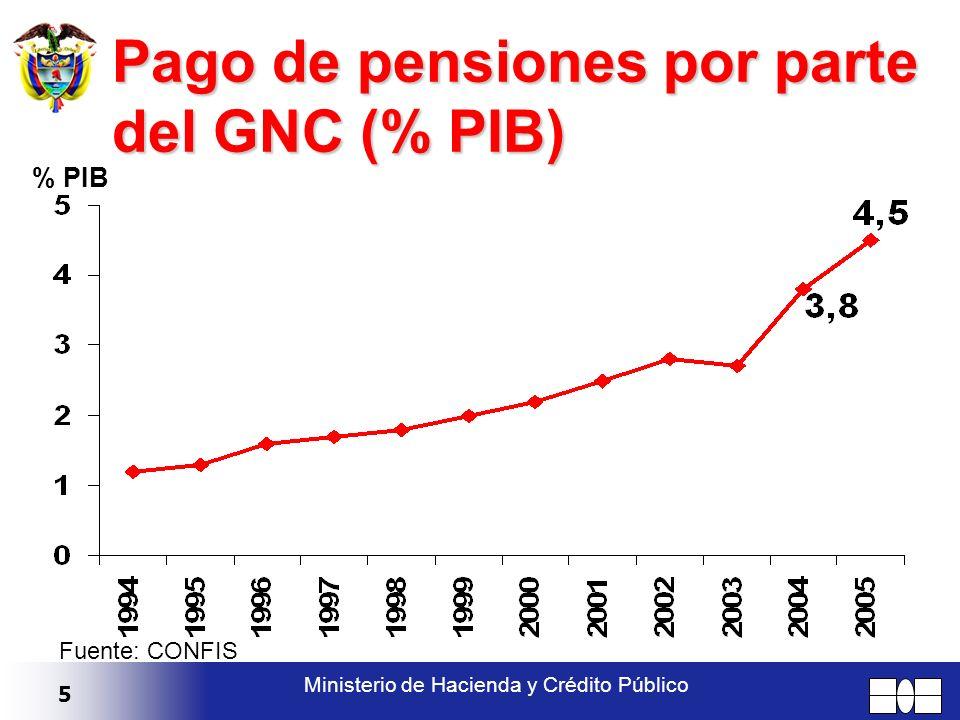 5 Ministerio de Hacienda y Crédito Público Pago de pensiones por parte del GNC (% PIB) % PIB Fuente: CONFIS
