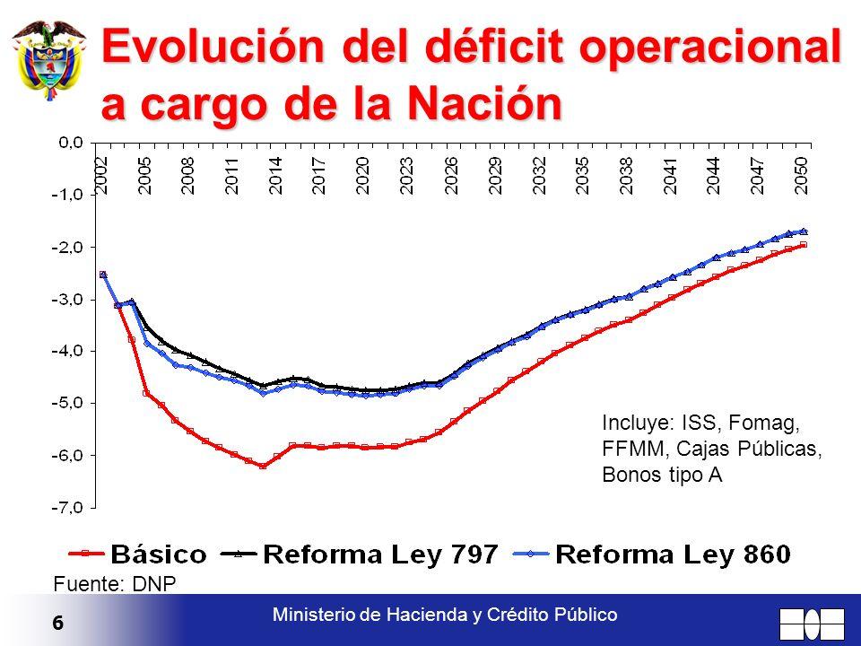 6 Ministerio de Hacienda y Crédito Público Evolución del déficit operacional a cargo de la Nación Incluye: ISS, Fomag, FFMM, Cajas Públicas, Bonos tip