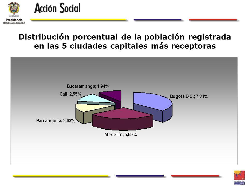 Distribución porcentual de la población registrada en las 5 ciudades capitales más receptoras