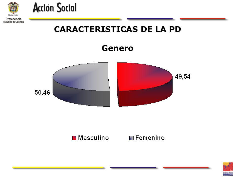 CARACTERISTICAS DE LA PD Genero