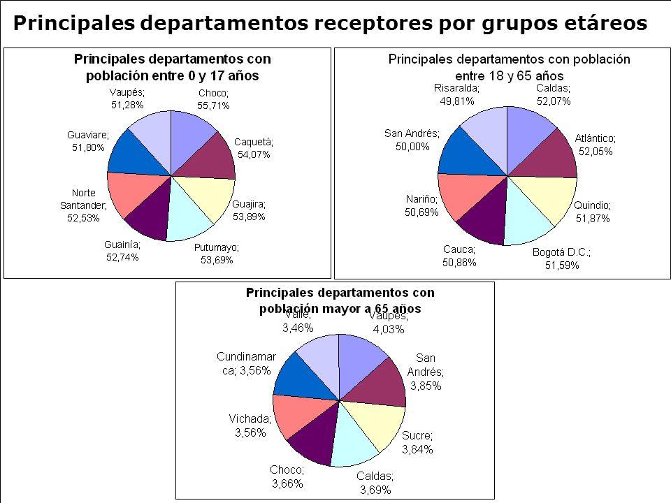 Principales departamentos receptores por grupos etáreos