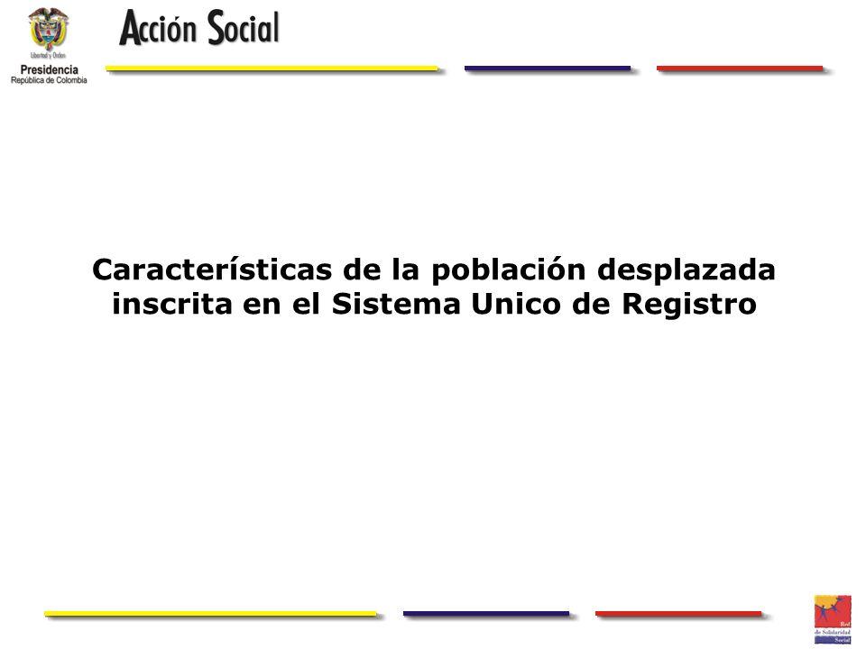Características de la población desplazada inscrita en el Sistema Unico de Registro