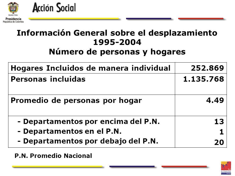 Información General sobre el desplazamiento 1995-2004 Número de personas y hogares Hogares Incluidos de manera individual252.869 Personas incluidas1.1