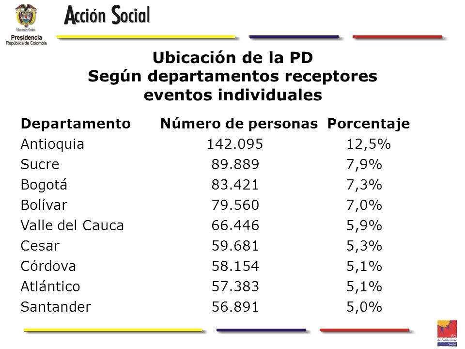 Ubicación de la PD Según departamentos receptores eventos individuales DepartamentoNúmero de personas Porcentaje Antioquia142.09512,5% Sucre 89.8897,9