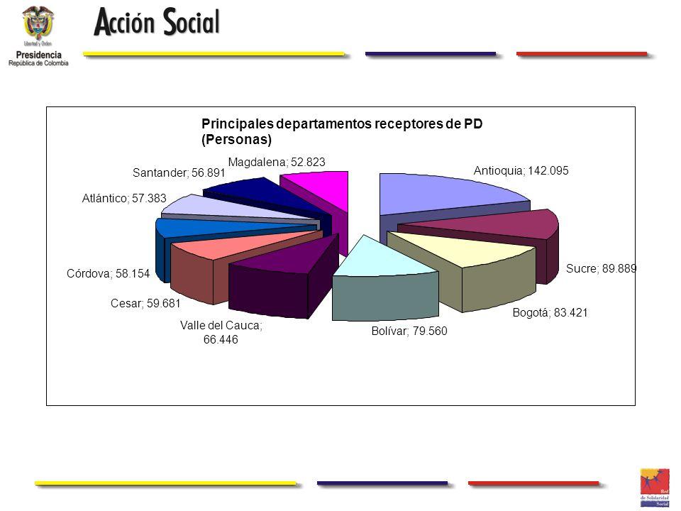 Principales departamentos receptores de PD (Personas) Antioquia; 142.095 Sucre; 89.889 Bogotá; 83.421 Bolívar; 79.560 Valle del Cauca; 66.446 Cesar; 5