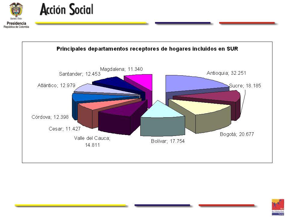 Ubicación de PD Según Principales municipios receptores Eventos individuales DepartamentoMunicipioNúmeroPorcentaje de personas BogotáBogotá D.C.83.4217,34% AntioquiaMedellín64.5985,69% SucreSincelejo59.8715,27% MagdalenaSanta Marta38.0103,35% CesarValledupar33.9892,99% BolívarCartagena33.6292,96% AtlánticoBarranquilla29.8602,63% Valle del CaucaCali28.9492,55% CaquetáFlorencia28.6032,52% MetaVillavicencio28.1032,47% Norte SantanderCúcuta25.0002,20%