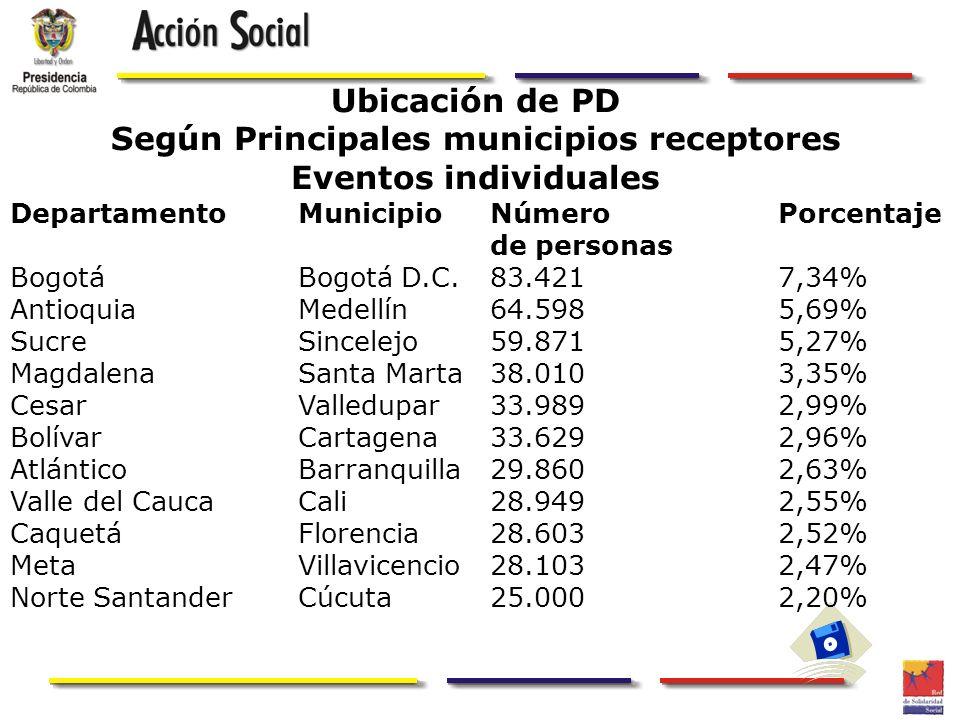 Ubicación de PD Según Principales municipios receptores Eventos individuales DepartamentoMunicipioNúmeroPorcentaje de personas BogotáBogotá D.C.83.421
