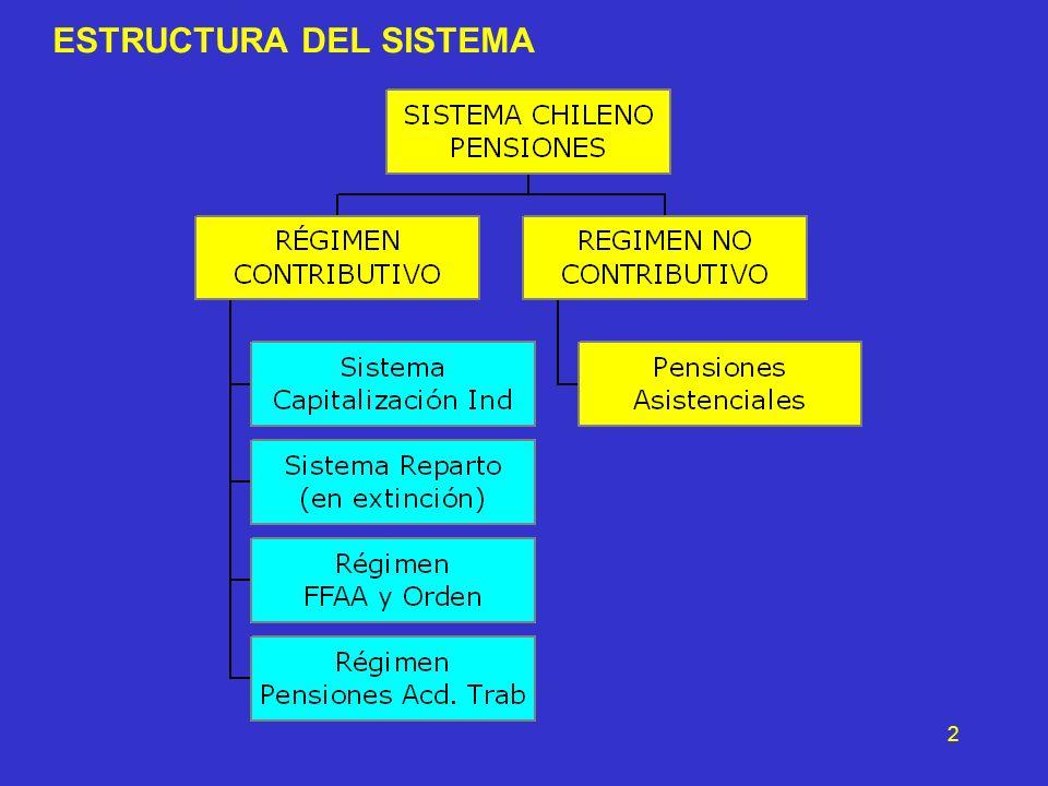 2 ESTRUCTURA DEL SISTEMA