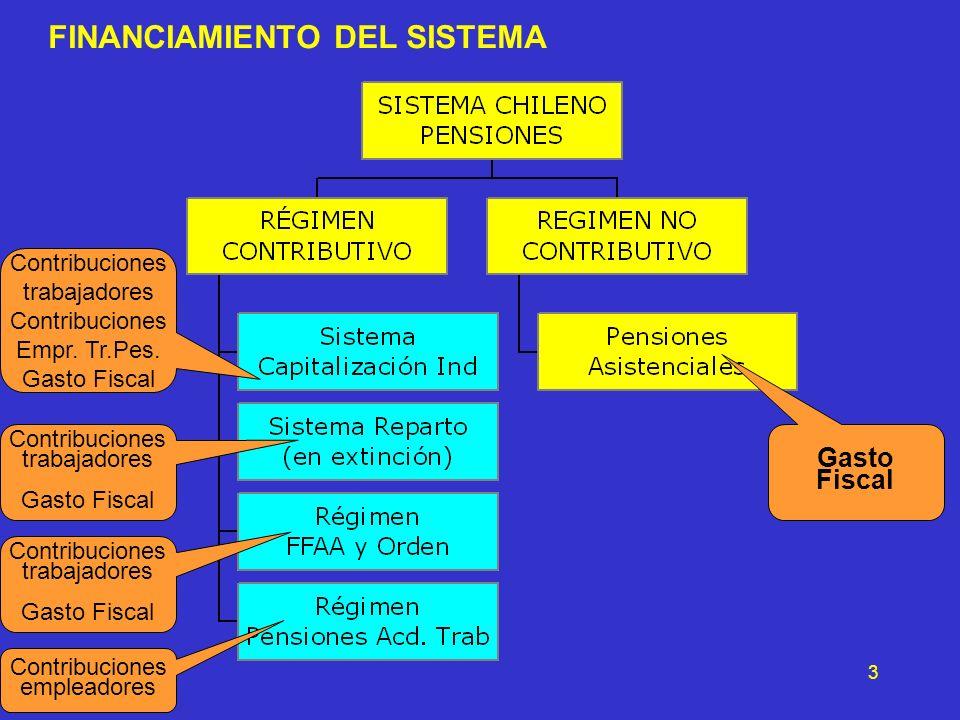 3 FINANCIAMIENTO DEL SISTEMA Contribuciones trabajadores Contribuciones Empr. Tr.Pes. Gasto Fiscal Contribuciones trabajadores Gasto Fiscal Contribuci