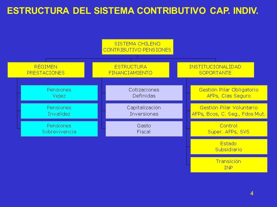 4 ESTRUCTURA DEL SISTEMA CONTRIBUTIVO CAP. INDIV.